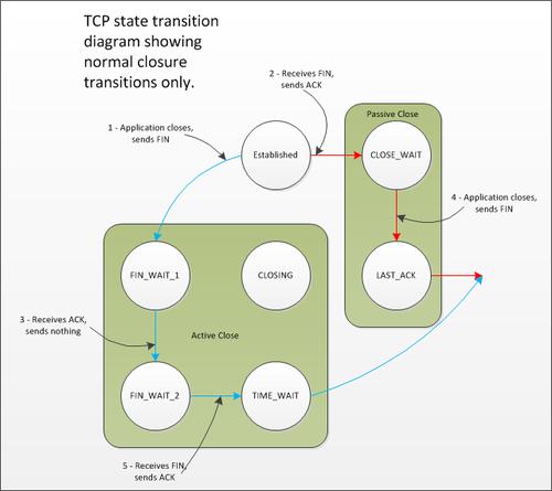 TCP-StateTransitionDiagram-ClosureTransitions-thumb-500x445-274